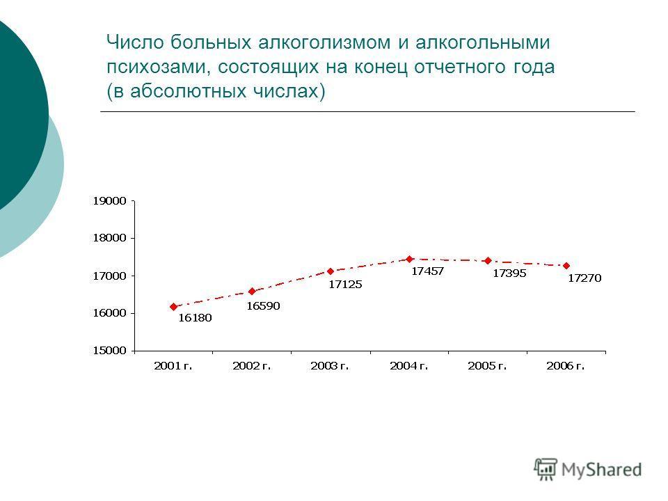 Число больных алкоголизмом и алкогольными психозами, состоящих на конец отчетного года (в абсолютных числах)