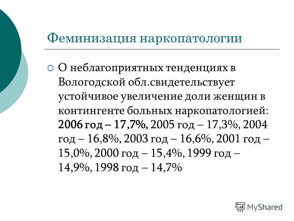 Феминизация наркопатологии О неблагоприятных тенденциях в Вологодской обл.свидетельствует устойчивое увеличение доли женщин в контингенте больных наркопатологией: 2006 год – 17,7%, 2005 год – 17,3%, 2004 год – 16,8%, 2003 год – 16,6%, 2001 год – 15,0
