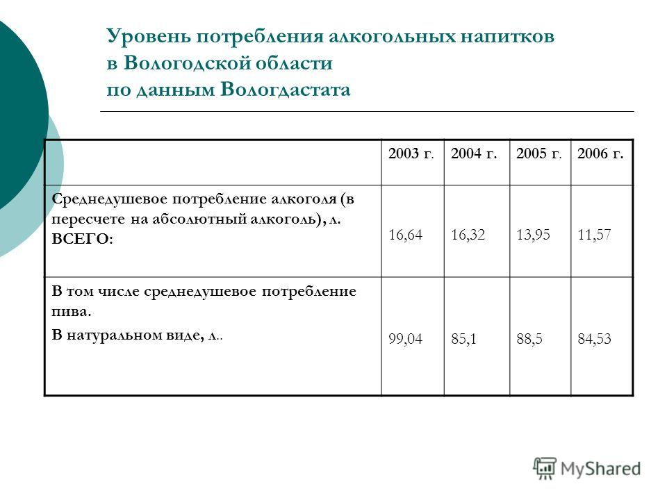 Уровень потребления алкогольных напитков в Вологодской области по данным Вологдастата 2003 г.2004 г.2005 г.2006 г. Среднедушевое потребление алкоголя (в пересчете на абсолютный алкоголь), л. ВСЕГО: 16,6416,3213,9511,57 В том числе среднедушевое потре