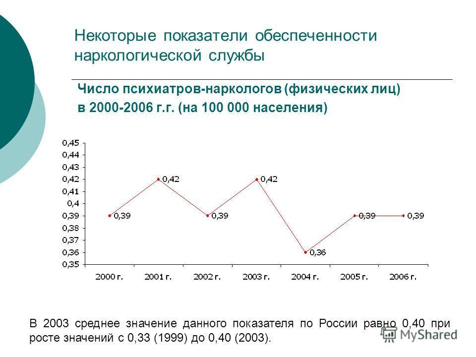 Некоторые показатели обеспеченности наркологической службы Число психиатров-наркологов (физических лиц) в 2000-2006 г.г. (на 100 000 населения) В 2003 среднее значение данного показателя по России равно 0,40 при росте значений с 0,33 (1999) до 0,40 (