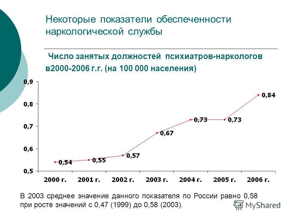 Некоторые показатели обеспеченности наркологической службы Число занятых должностей психиатров-наркологов в2000-2006 г.г. (на 100 000 населения) В 2003 среднее значение данного показателя по России равно 0,58 при росте значений с 0,47 (1999) до 0,58