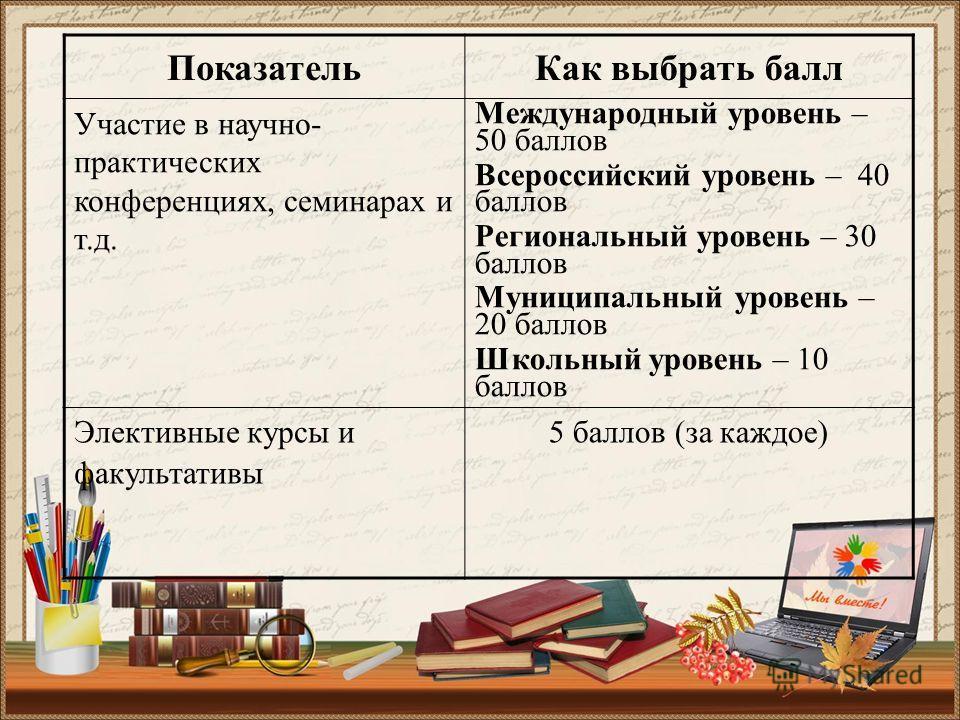 ПоказательКак выбрать балл Участие в научно- практических конференциях, семинарах и т.д. Международный уровень – 50 баллов Всероссийский уровень – 40 баллов Региональный уровень – 30 баллов Муниципальный уровень – 20 баллов Школьный уровень – 10 балл