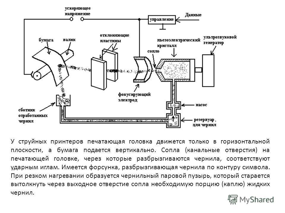 У струйных принтеров печатающая головка движется только в горизонтальной плоскости, а бумага подается вертикально. Сопла (канальные отверстия) на печатающей головке, через которые разбрызгиваются чернила, соответствуют ударным иглам. Имеется форсунка