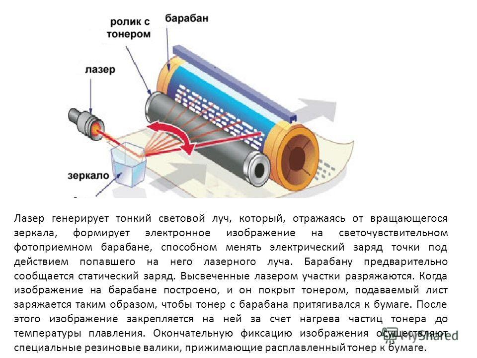 Лазер генерирует тонкий световой луч, который, отражаясь от вращающегося зеркала, формирует электронное изображение на светочувствительном фотоприемном барабане, способном менять электрический заряд точки под действием попавшего на него лазерного луч