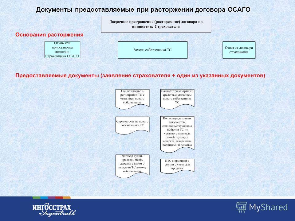 25 Документы предоставляемые при расторжении договора ОСАГО