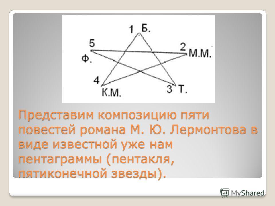 Представим композицию пяти повестей романа М. Ю. Лермонтова в виде известной уже нам пентаграммы (пентакля, пятиконечной звезды).
