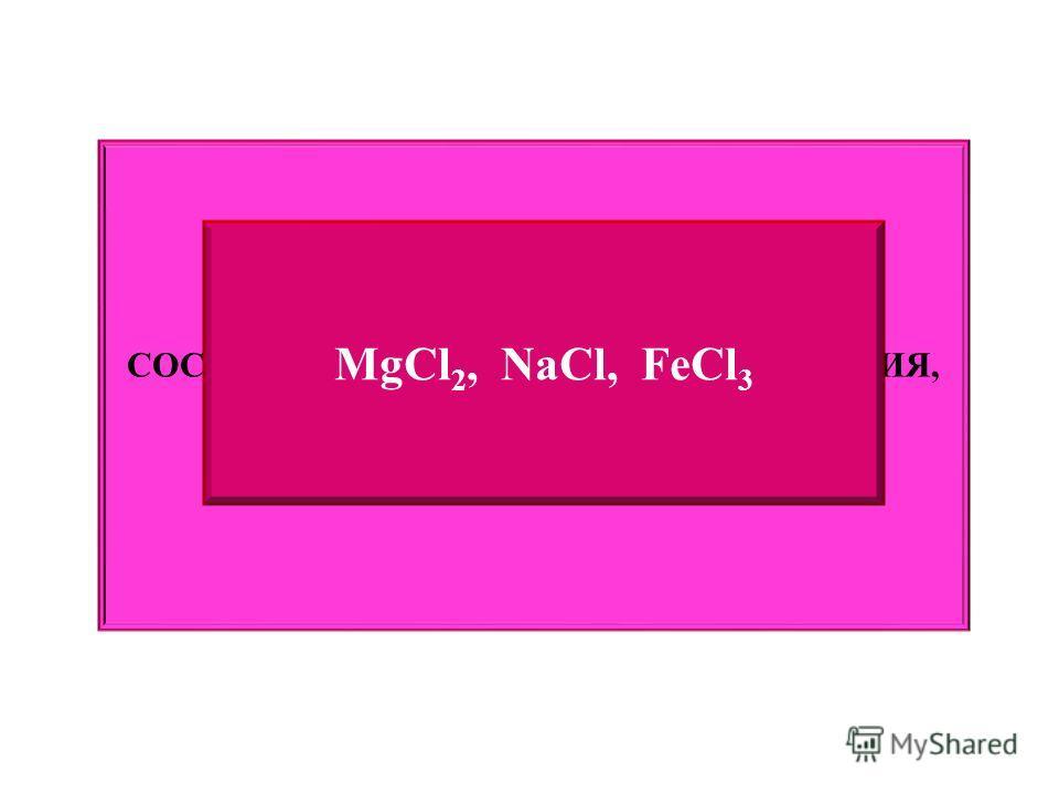 СОСТАВЬТЕ ФОРМУЛЫ ХЛОРИДОВ МАГНИЯ, НАТРИЯ И ЖЕЛЕЗА (III) MgCl 2, NaCl, FeCl 3