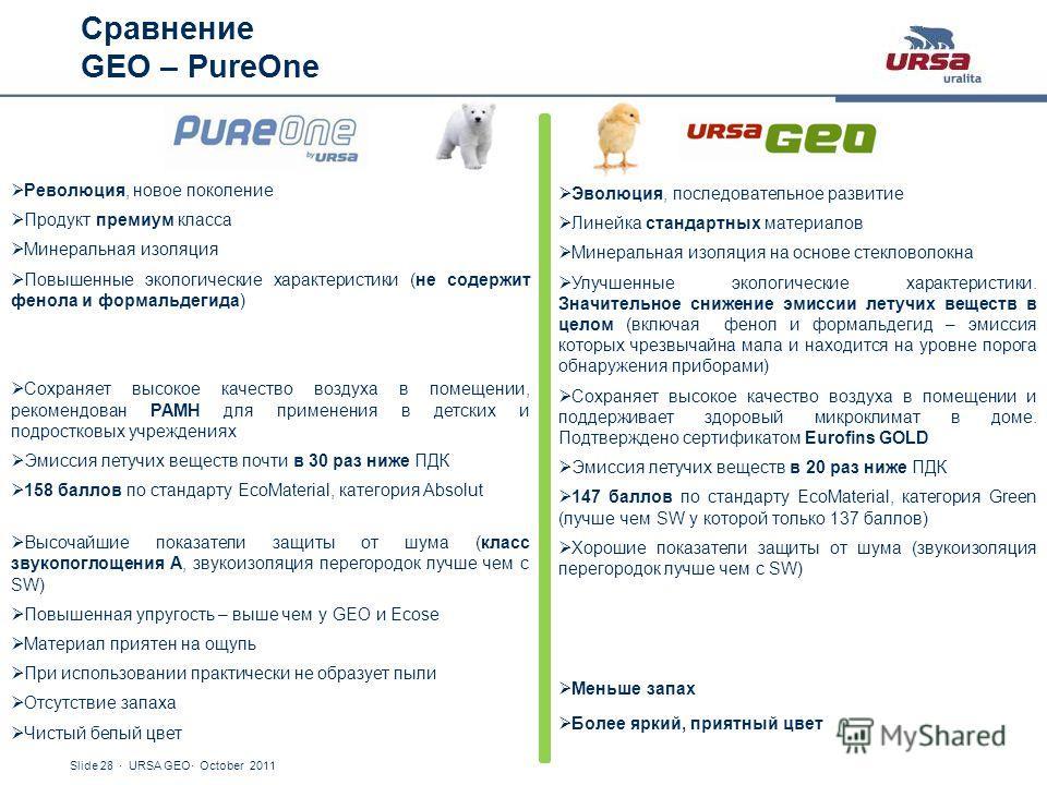 Slide 28 · URSA GEO· October 2011 Сравнение GEO – PureOne PureOne Революция, новое поколение Продукт премиум класса Минеральная изоляция Повышенные экологические характеристики (не содержит фенола и формальдегида) Сохраняет высокое качество воздуха в
