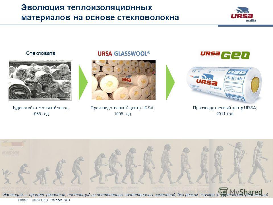 Slide 7 · URSA GEO· October 2011 Эволюция теплоизоляционных материалов на основе стекловолокна Чудовский стекольный завод, 1968 год Производственный центр URSA, 1995 год Стекловата Производственный центр URSA, 2011 год Эволюция процесс развития, сост