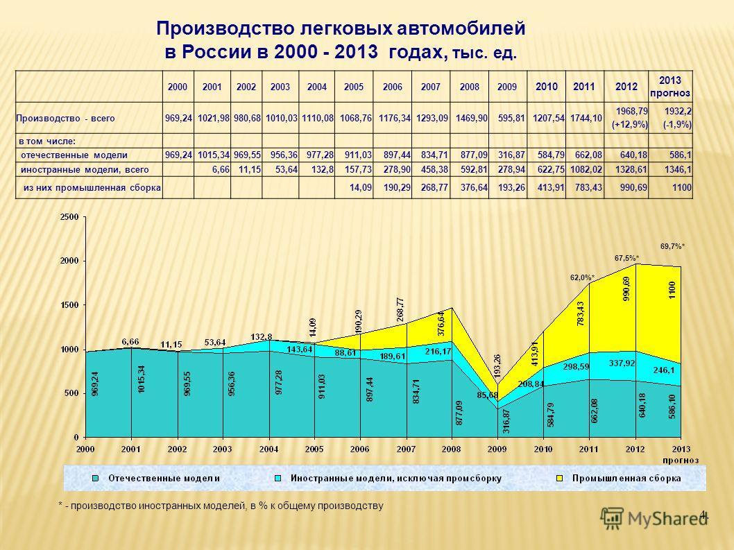 Производство легковых автомобилей в России в 2000 - 2013 годах, тыс. ед. 2000200120022003200420052006200720082009 201020112012 2013 прогноз Производство - всего969,241021,98980,681010,031110,081068,761176,341293,091469,90595,811207,541744,10 1968,79