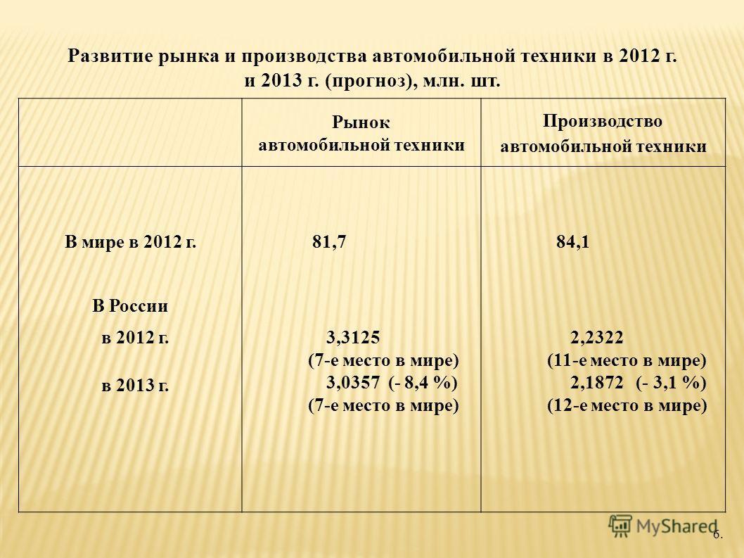 Развитие рынка и производства автомобильной техники в 2012 г. и 2013 г. (прогноз), млн. шт. 6. Рынок автомобильной техники Производство автомобильной техники В мире в 2012 г. В России в 2012 г. в 2013 г. 81,7 3,3125 (7-е место в мире) 3,0357 (- 8,4 %