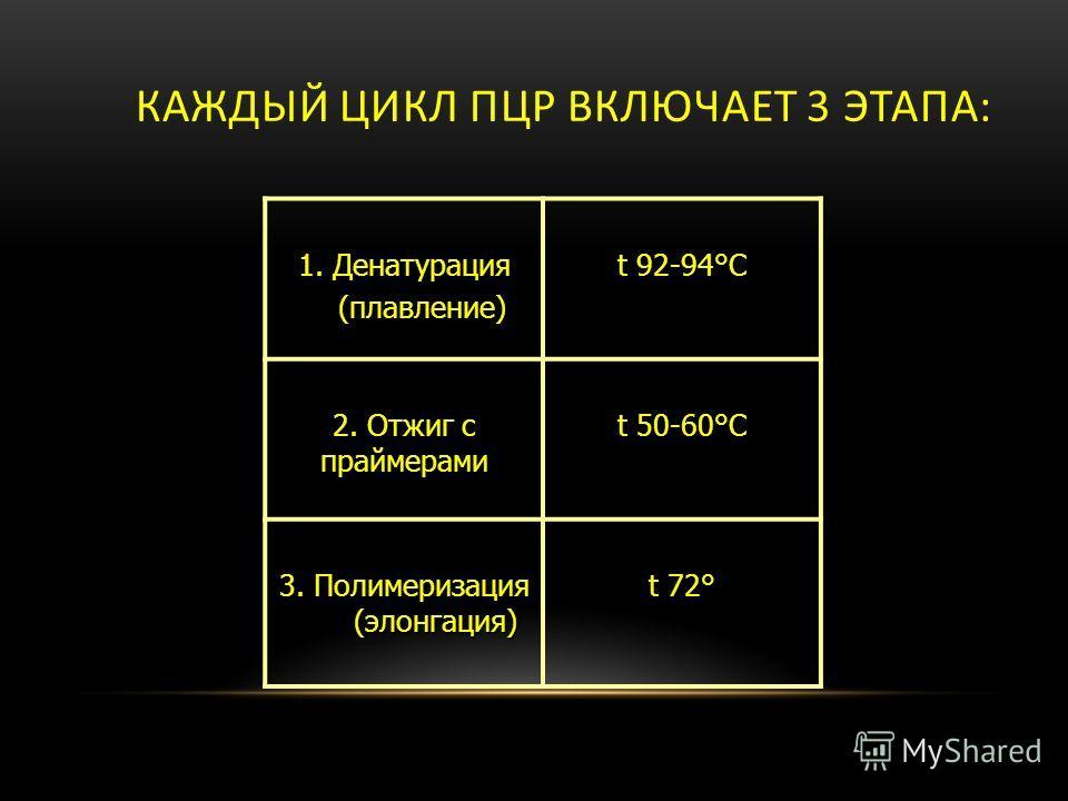 КАЖДЫЙ ЦИКЛ ПЦР ВКЛЮЧАЕТ 3 ЭТАПА: 1. Денатурация (плавление) (плавление) t 92-94°С 2. Отжиг с праймерами t 50-60°C 3. Полимеризация (элонгация) t 72°