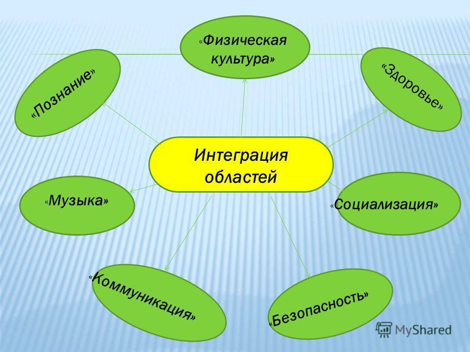 ИнИИамвамватИе Интеграция областей «Познание» « Физическая культура» «Здоровье» « Музыка» « Социализация» « Коммуникация» « Безопасность»