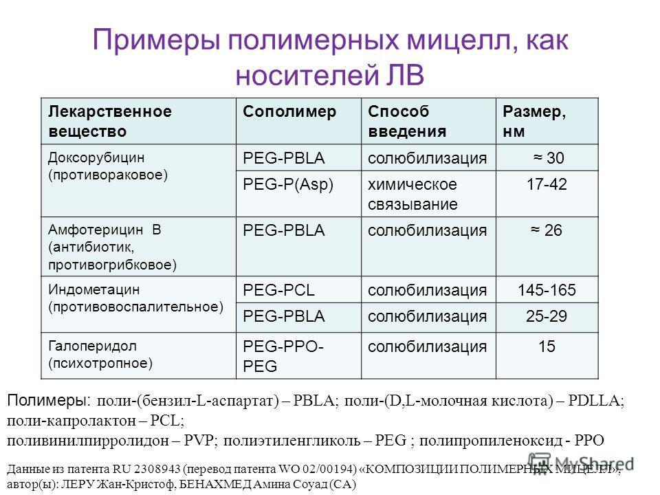 Примеры полимерных мицелл, как носителей ЛВ Лекарственное вещество СополимерСпособ введения Размер, нм Доксорубицин (противораковое) PEG-PBLAсолюбилизация 30 PEG-P(Asp)химическое связывание 17-42 Амфотерицин В (антибиотик, противогрибковое) PEG-PBLAс