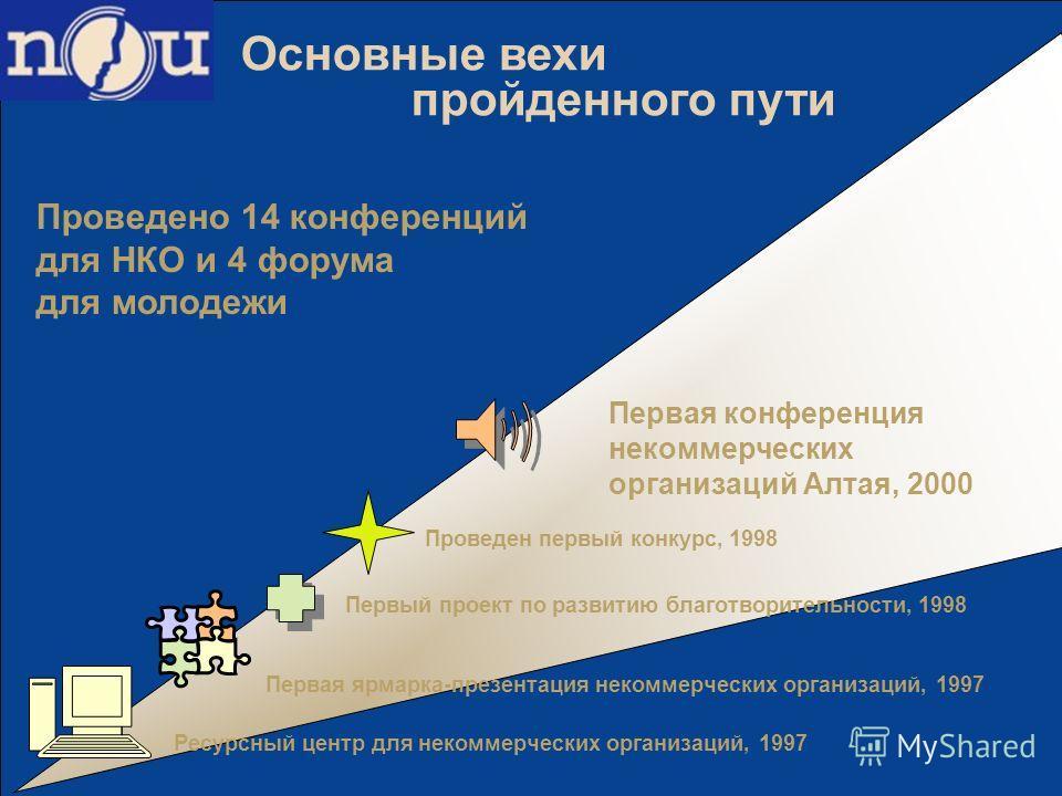 Проведено 14 конференций для НКО и 4 форума для молодежи Ресурсный центр для некоммерческих организаций, 1997 Первая ярмарка-презентация некоммерческих организаций, 1997 Первая конференция некоммерческих организаций Алтая, 2000 Основные вехи пройденн