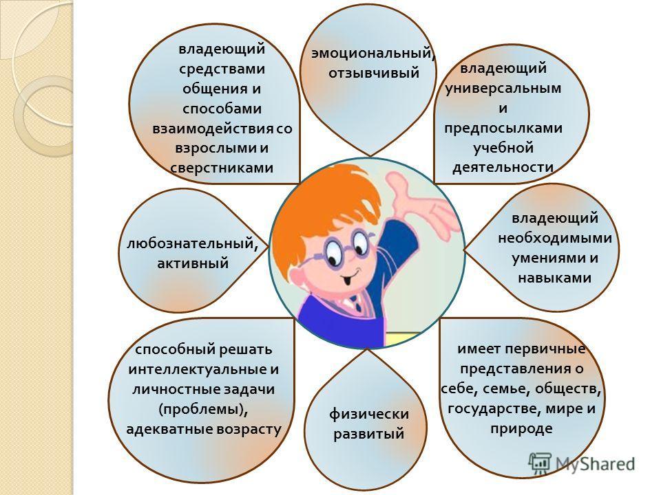 физически развитый эмоциональный, отзывчивый любознательный, активный владеющий средствами общения и способами взаимодействия со взрослыми и сверстниками способный решать интеллектуальные и личностные задачи ( проблемы ), адекватные возрасту имеет пе