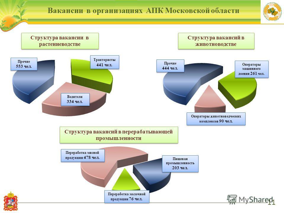 Вакансии в организациях АПК Московской области 11 Структура вакансий в перерабатывающей промышленности Структура вакансий в животноводстве Структура вакансии в растениеводстве Прочие 553 чел. Прочие 553 чел. Водители 334 чел. Водители 334 чел. Тракто