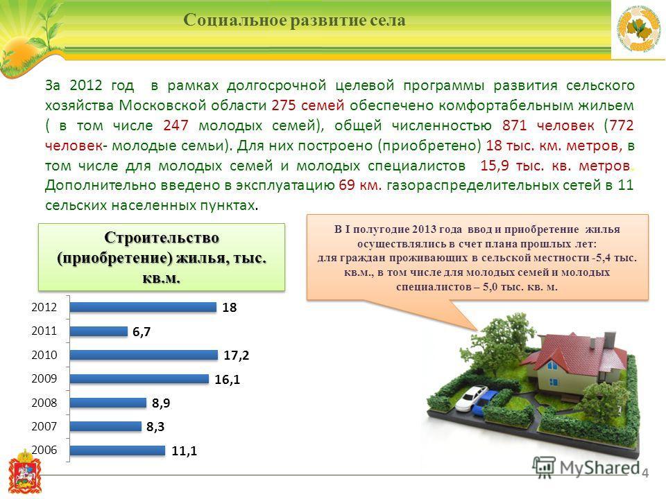 4 Социальное развитие села За 2012 год в рамках долгосрочной целевой программы развития сельского хозяйства Московской области 275 семей обеспечено комфортабельным жильем ( в том числе 247 молодых семей), общей численностью 871 человек (772 человек-