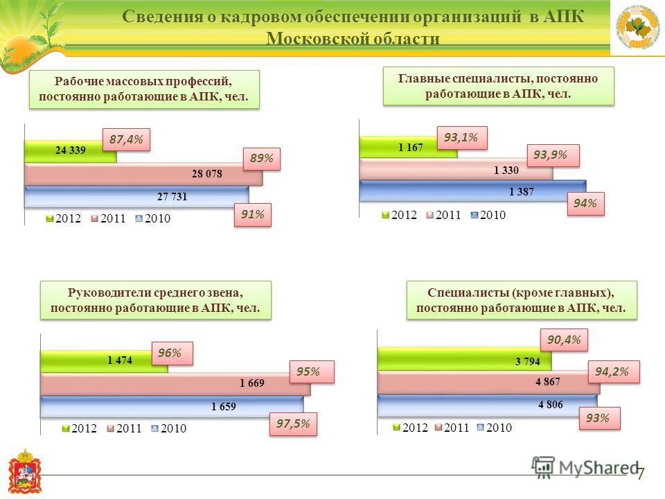 Рабочие массовых профессий, постоянно работающие в АПК, чел. Сведения о кадровом обеспечении организаций в АПК Московской области 7 91% 89% 87,4% Главные специалисты, постоянно работающие в АПК, чел. Специалисты (кроме главных), постоянно работающие