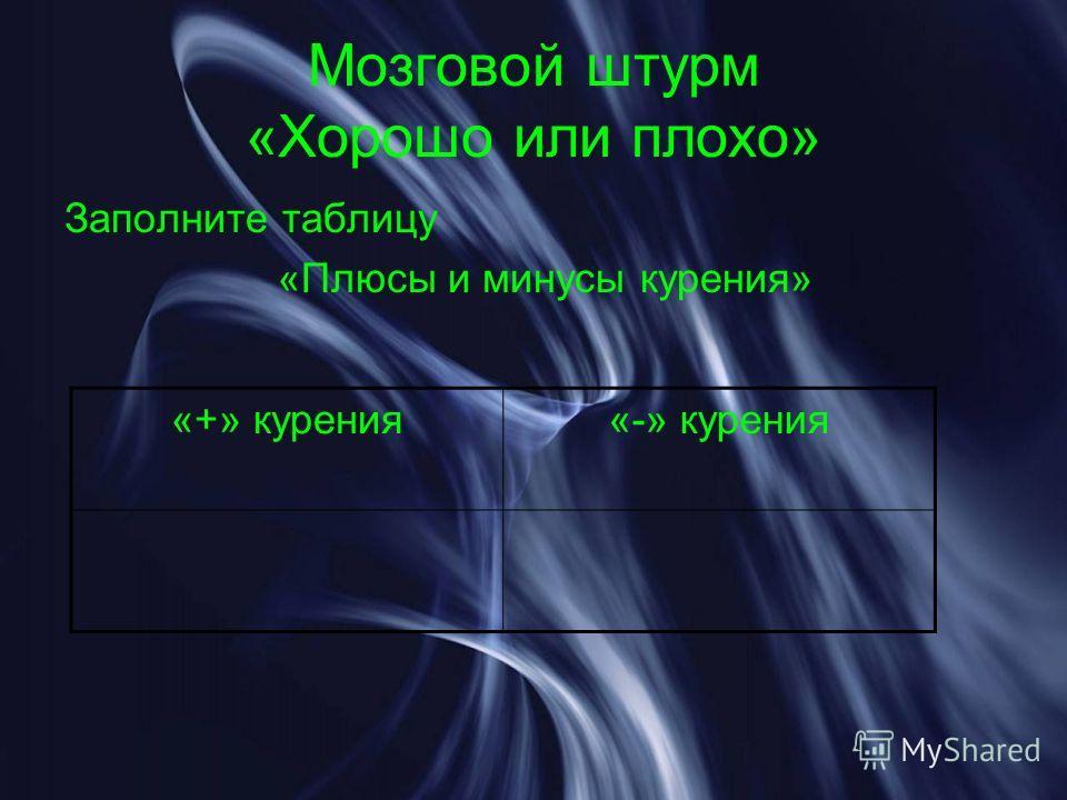 Мозговой штурм «Хорошо или плохо» Заполните таблицу «Плюсы и минусы курения» «+» курения«-» курения
