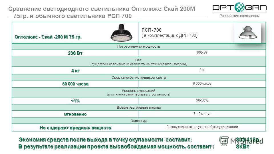Сравнение светодиодного светильника Оптолюкс Скай 200M 75гр. и обычного светильника РСП 700 Оптолюкс - Скай -200 М 75 гр. РСП- 700 ( в комплектации с ДРЛ-700) Потребляемая мощность 230 Вт 805 Вт Вес (существенное влияние на стоимость монтажных работ