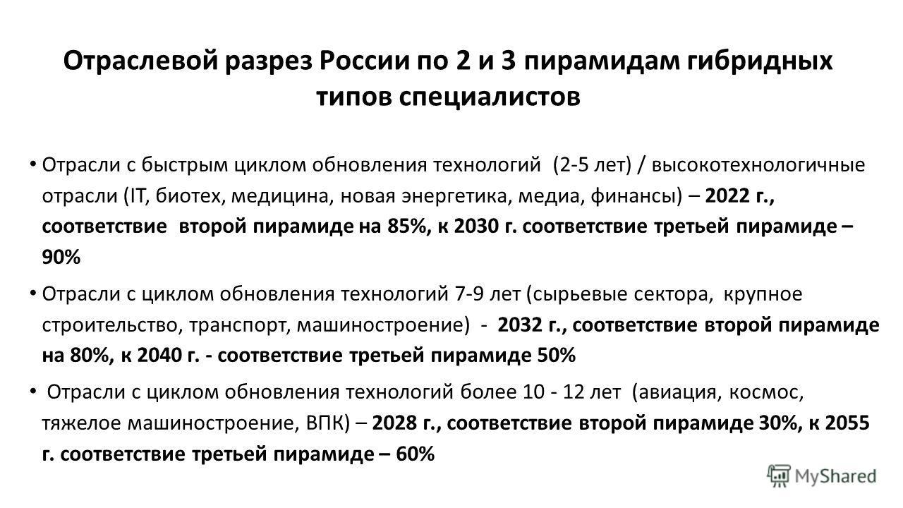 Отрасли с быстрым циклом обновления технологий (2-5 лет) / высокотехнологичные отрасли (IT, биотех, медицина, новая энергетика, медиа, финансы) – 2022 г., соответствие второй пирамиде на 85%, к 2030 г. соответствие третьей пирамиде – 90% Отрасли с ци