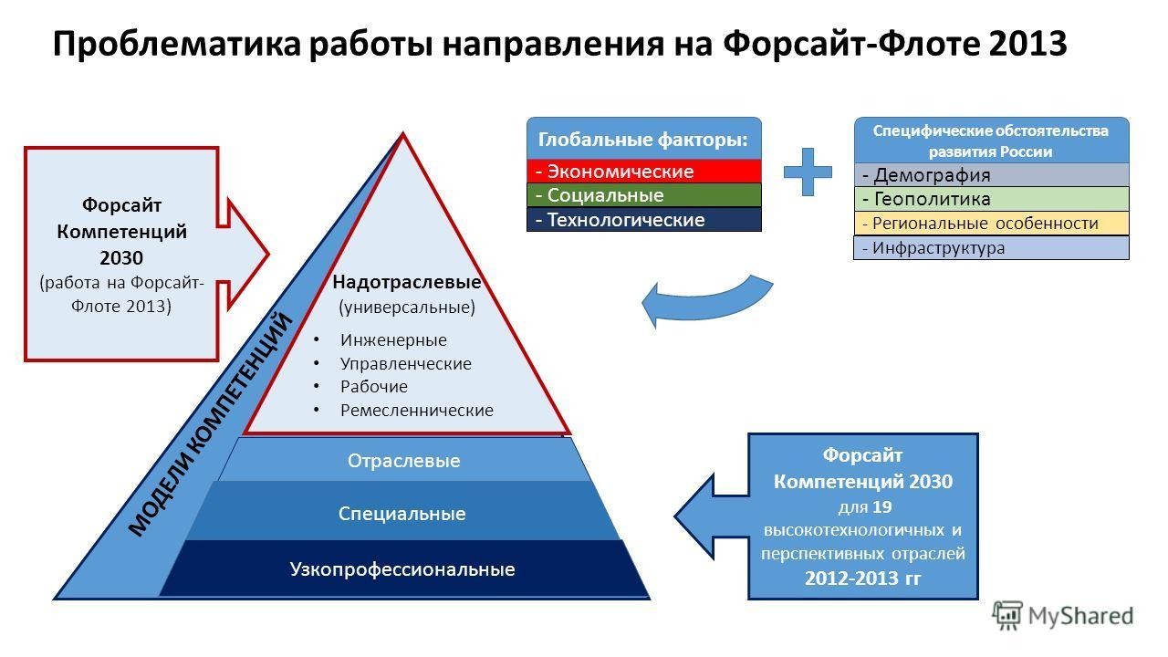 Отраслевые Специальные Узкопрофессиональные Глобальные факторы: - Экономические - Социальные - Технологические Форсайт Компетенций 2030 (работа на Форсайт- Флоте 2013) Форсайт Компетенций 2030 для 19 высокотехнологичных и перспективных отраслей 2012-