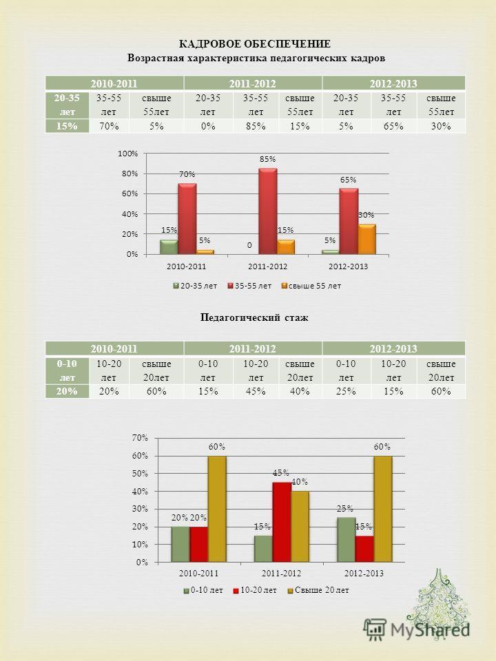 КАДРОВОЕ ОБЕСПЕЧЕНИЕ Возрастная характеристика педагогических кадров Педагогический стаж 2010-20112011-20122012-2013 20-35 лет 35-55 лет свыше 55 лет 20-35 лет 35-55 лет свыше 55 лет 20-35 лет 35-55 лет свыше 55 лет 15% 70%5%0%85%15%5%65%30% 2010-201