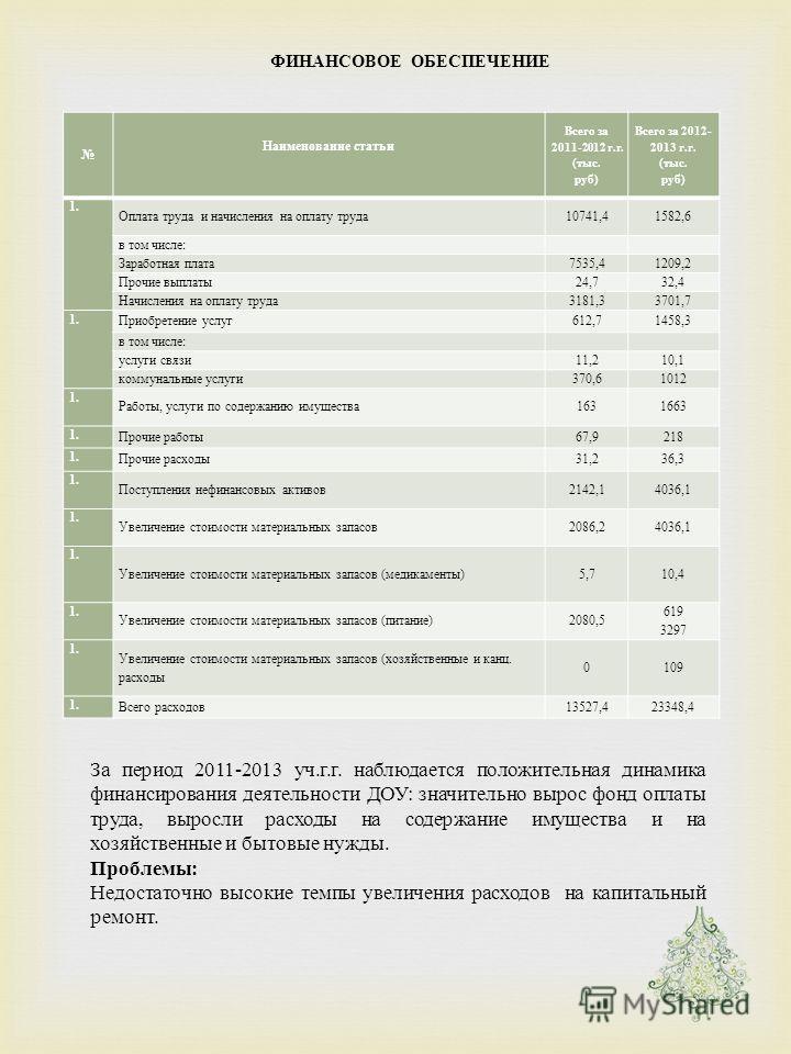 ФИНАНСОВОЕ ОБЕСПЕЧЕНИЕ Наименование статьи Всего за 2011-2012 г. г. ( тыс. руб ) Всего за 2012- 2013 г. г. ( тыс. руб ) 1. Оплата труда и начисления на оплату труда 10741,41582,6 в том числе : Заработная плата 7535,41209,2 Прочие выплаты 24,732,4 Нач