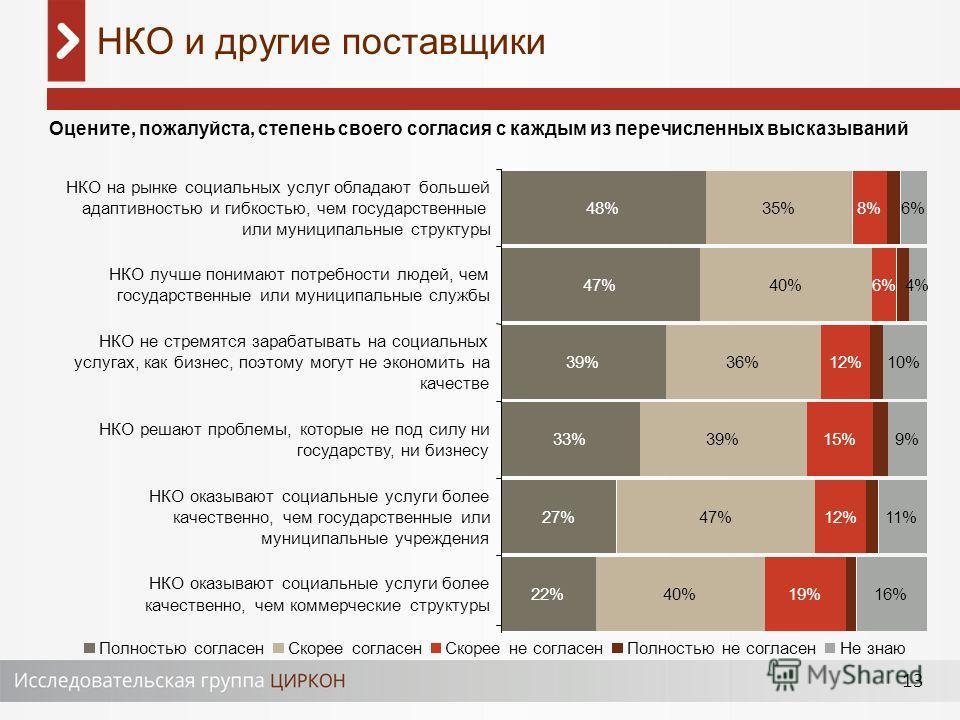 13 НКО и другие поставщики Оцените, пожалуйста, степень своего согласия с каждым из перечисленных высказываний 48% 47% 39% 33% 27% 22% 35% 40% 36% 39% 47% 40% 8% 6% 12% 15% 12% 19% 6% 4% 10% 9% 11% 16% НКО на рынке социальных услуг обладают большей а
