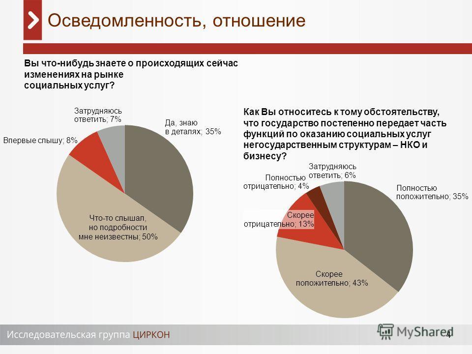 4 Осведомленность, отношение Что-то слышал, но подробности мне неизвестны; 50% Впервые слышу; 8% Затрудняюсь ответить; 7% Да, знаю в деталях; 35% Скорее положительно; 43% Скорее отрицательно; 13% Полностью отрицательно; 4% Затрудняюсь ответить; 6% По