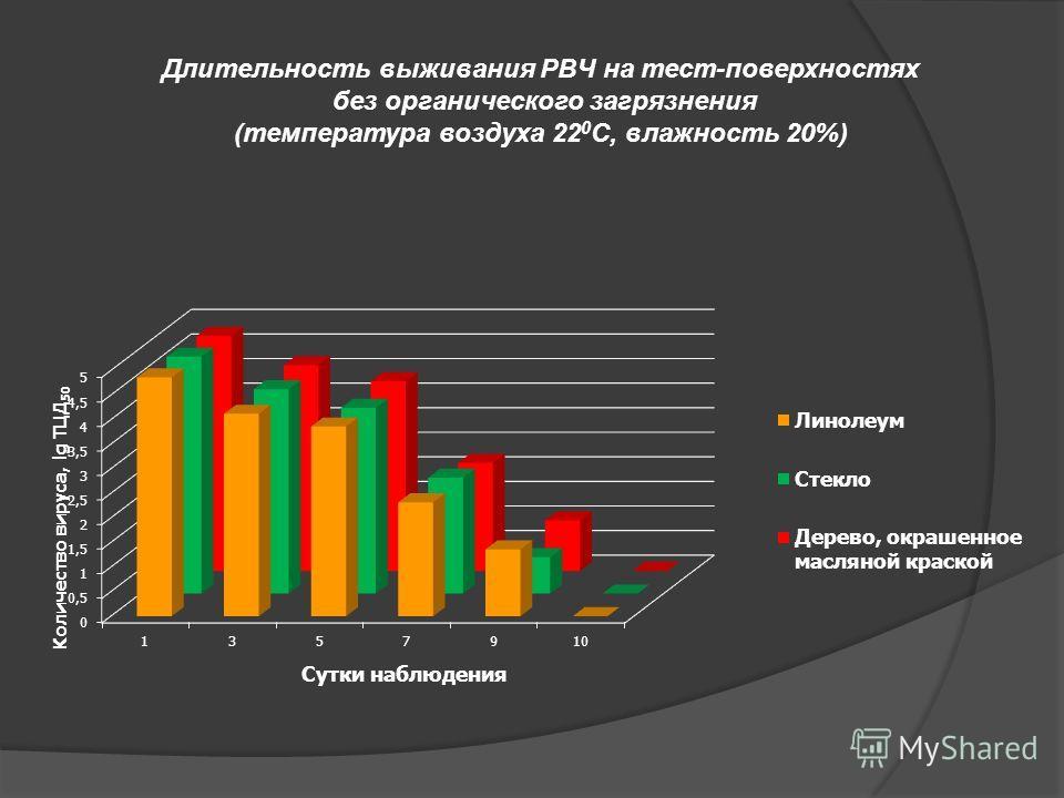 Длительность выживания РВЧ на тест-поверхностях без органического загрязнения (температура воздуха 22 0 С, влажность 20%)