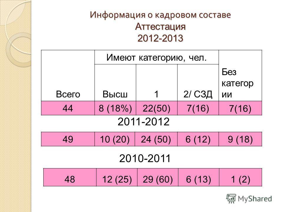 Информация о кадровом составе Аттестация 2012-2013 Всего Имеют категорию, чел. Высш12/ СЗД Без категор ии 448 (18%)22(50)7(16) 4910 (20)24 (50)6 (12)9 (18) 2011-2012 4812 (25)29 (60)6 (13)1 (2) 2010-2011