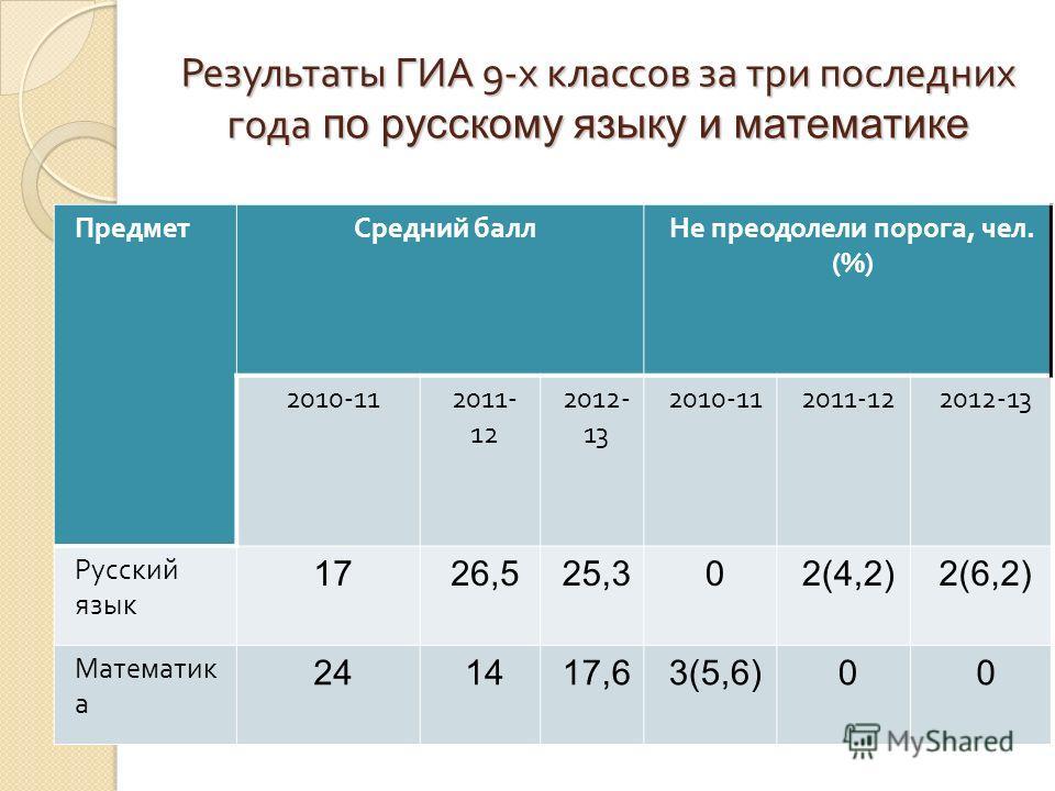 Результаты ГИА 9- х классов за три последних года по русскому языку и математике ПредметСредний баллНе преодолели порога, чел. (%) 2010-112011- 12 2012- 13 2010-112011-122012-13 Русский язык 1726,525,302(4,2)2(6,2) Математик а 241417,63(5,6)00