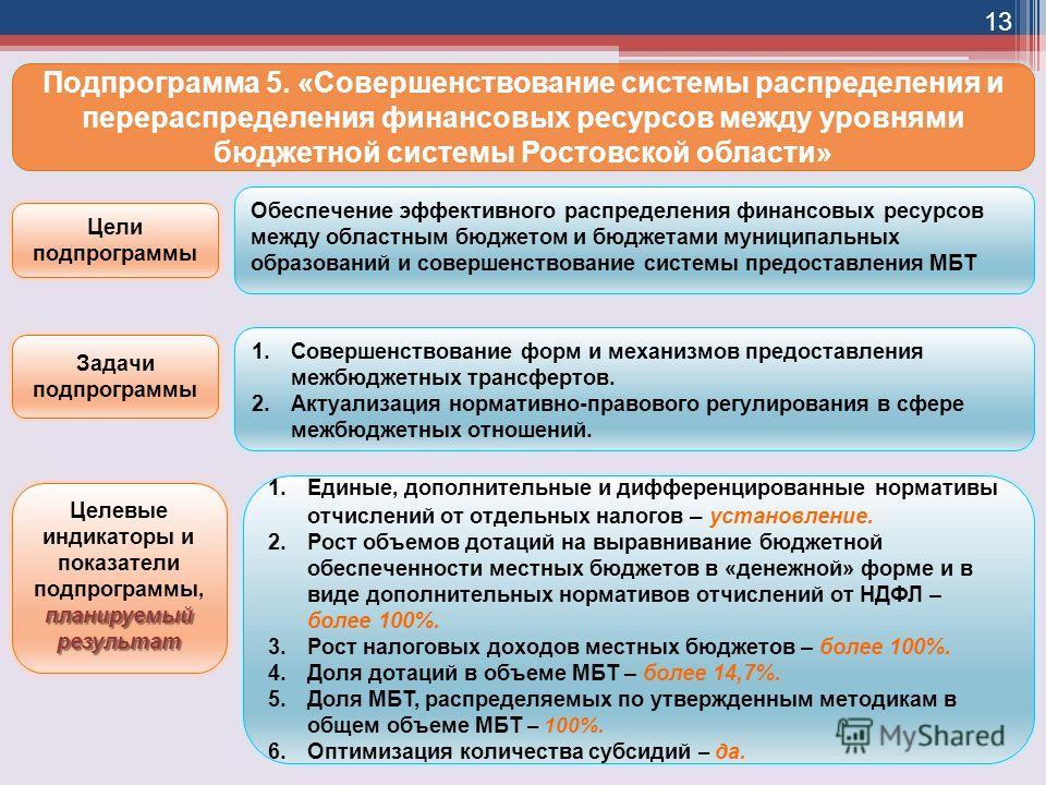 Управление бюджетной политики и межбюджетных отношений