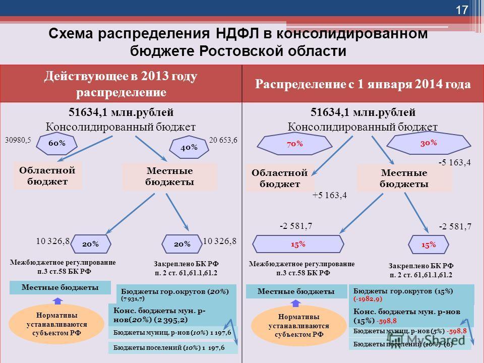 Распределение ндфл по бюджетам купить справку 2 ндфл Мелитопольская 2-я улица