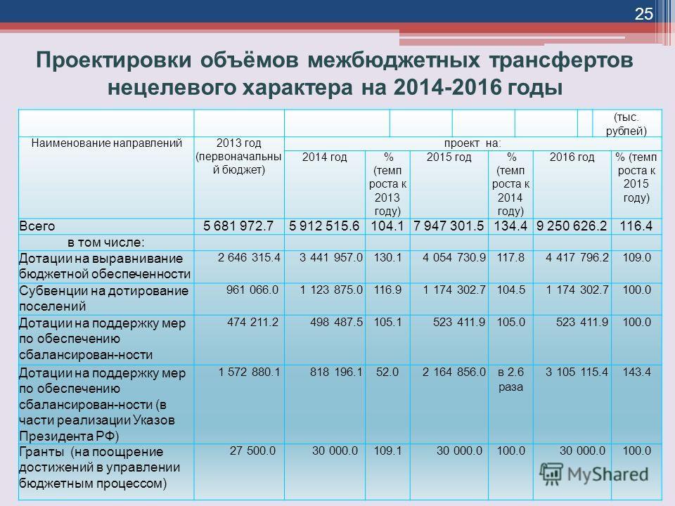 Проектировки объёмов межбюджетных трансфертов нецелевого характера на 2014-2016 годы (тыс. рублей) Наименование направлений2013 год (первоначальны й бюджет) проект на: 2014 год % (темп роста к 2013 году) 2015 год % (темп роста к 2014 году) 2016 год%