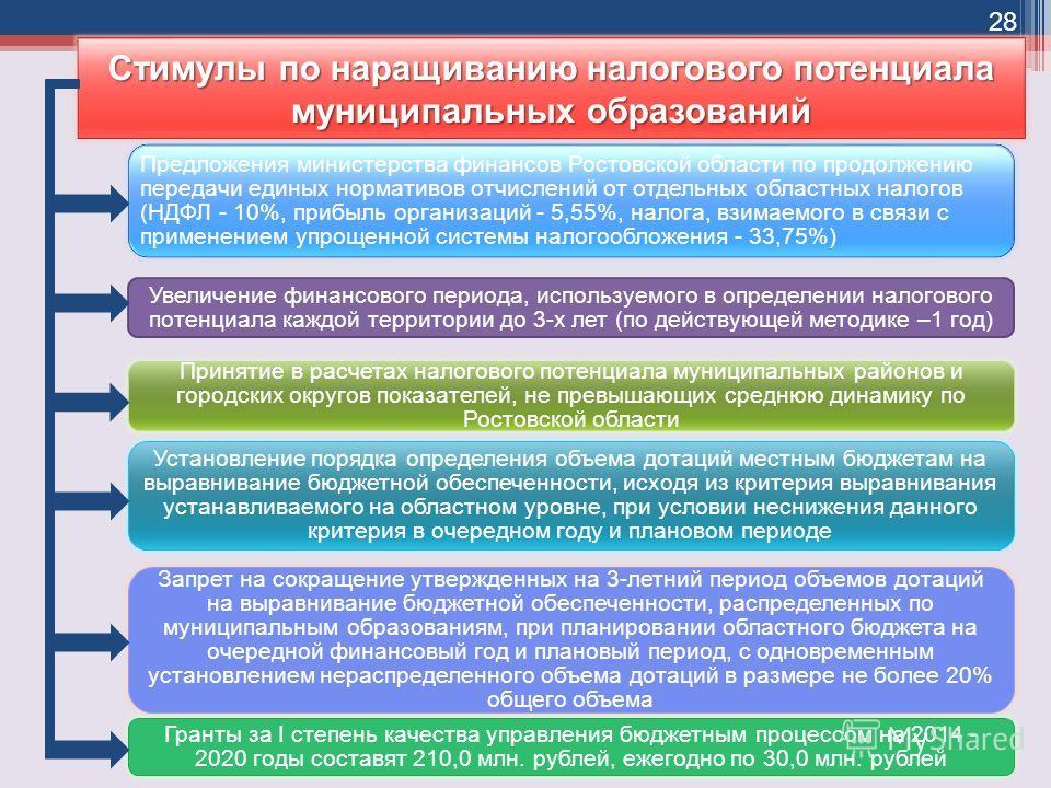 Стимулы по наращиванию налогового потенциала муниципальных образований Предложения министерства финансов Ростовской области по продолжению передачи единых нормативов отчислений от отдельных областных налогов (НДФЛ - 10%, прибыль организаций - 5,55%,