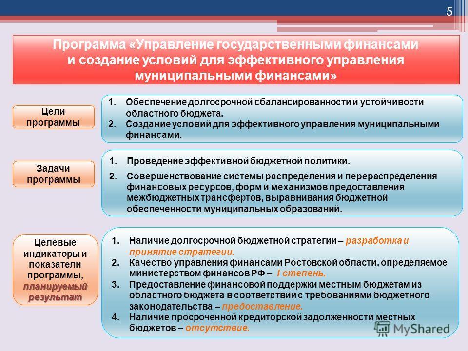 Программа «Управление государственными финансами и создание условий для эффективного управления муниципальными финансами» 5 1.Обеспечение долгосрочной сбалансированности и устойчивости областного бюджета. 2.Создание условий для эффективного управлени