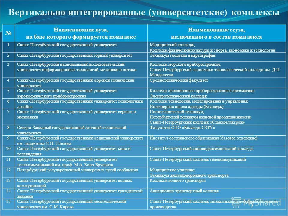 Вертикально интегрированные (университетские) комплексы Наименование вуза, на базе которого формируется комплекс Наименование ссуза, включенного в состав комплекса 1Санкт-Петербургский государственный университетМедицинский колледж, Колледж физическо