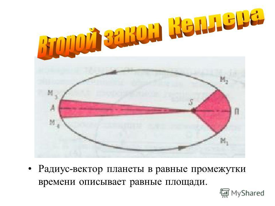 Радиус-вектор планеты в равные промежутки времени описывает равные площади.