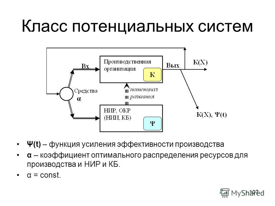 Класс потенциальных систем Ψ(t) – функция усиления эффективности производства α – коэффициент оптимального распределения ресурсов для производства и НИР и КБ. α = const. 107