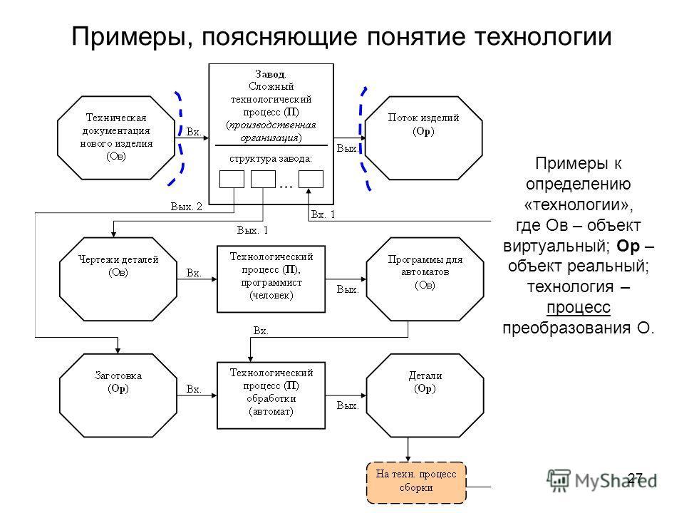 Примеры к определению «технологии», где Ов – объект виртуальный; Ор – объект реальный; технология – процесс преобразования О. Примеры, поясняющие понятие технологии 27