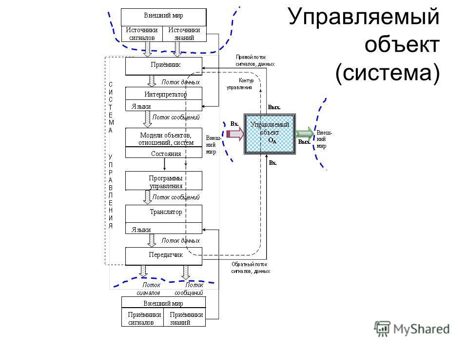 Управляемый объект (система)