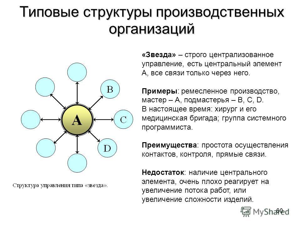 Типовые структуры производственных организаций «Звезда» – строго централизованное управление, есть центральный элемент А, все связи только через него. Примеры: ремесленное производство, мастер – А, подмастерья – В, С, D. В настоящее время: хирург и е