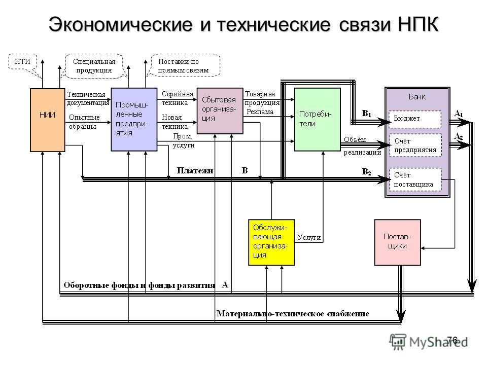 Экономические и технические связи НПК 76