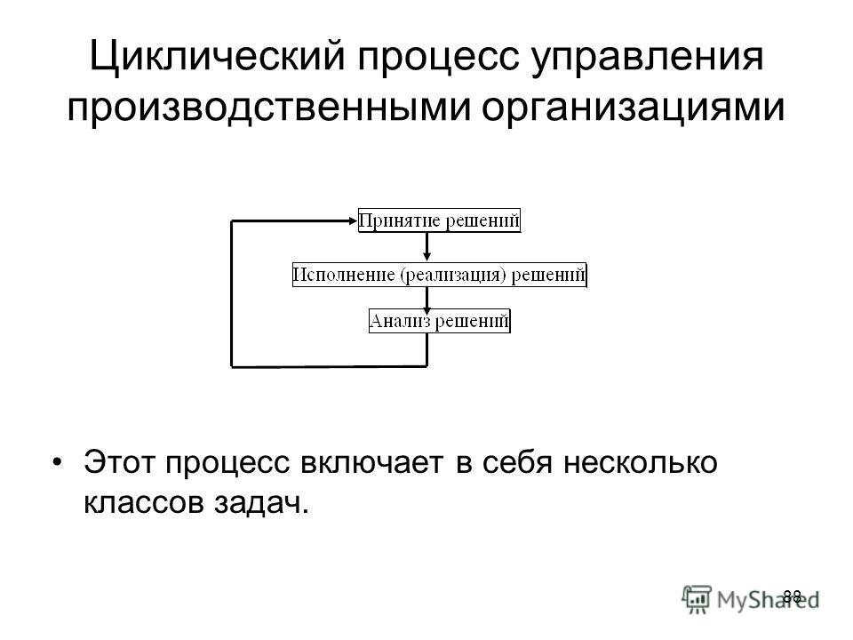 Циклический процесс управления производственными организациями 88 Этот процесс включает в себя несколько классов задач.