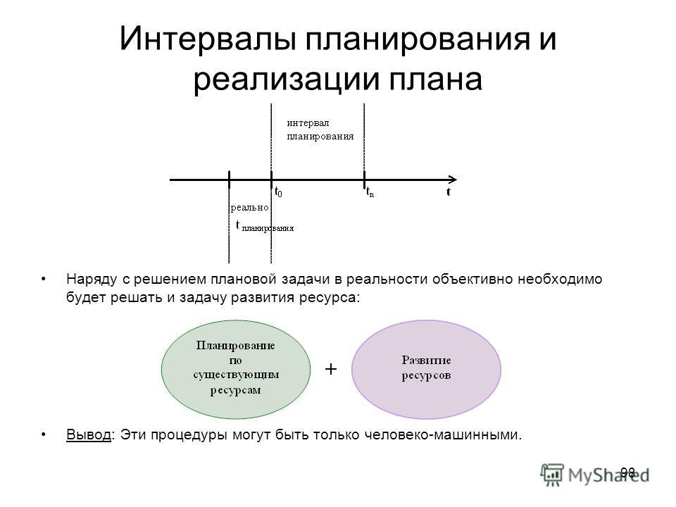 Интервалы планирования и реализации плана Наряду с решением плановой задачи в реальности объективно необходимо будет решать и задачу развития ресурса: Вывод: Эти процедуры могут быть только человеко-машинными. 98