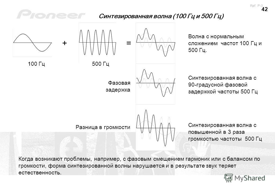 42 100 Гц500 Гц Синтезированная волна с 90-градусной фазовой задержкой частоты 500 Гц Синтезированная волна с повышенной в 3 раза громкостью частоты 500 Гц Когда возникают проблемы, например, с фазовым смещением гармоник или с балансом по громкости,