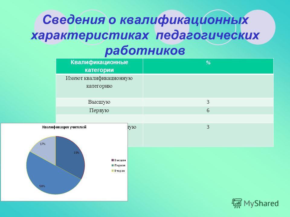 Сведения о квалификационных характеристиках педагогических работников Квалификационные категории % Имеют квалификационную категорию Высшую 3 Первую 6 Не имеют квалификационную категорию 3